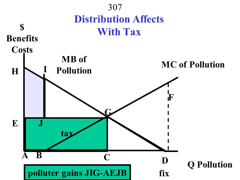 Distribution Affects With Tax