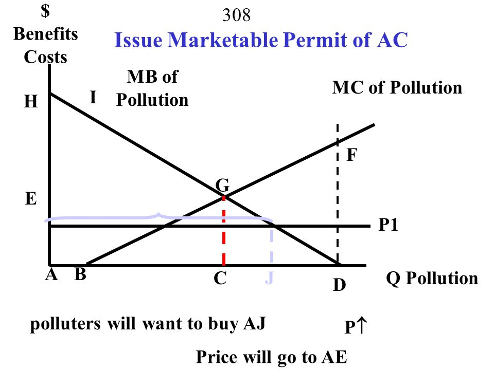 Issue Marketable Permit of AC