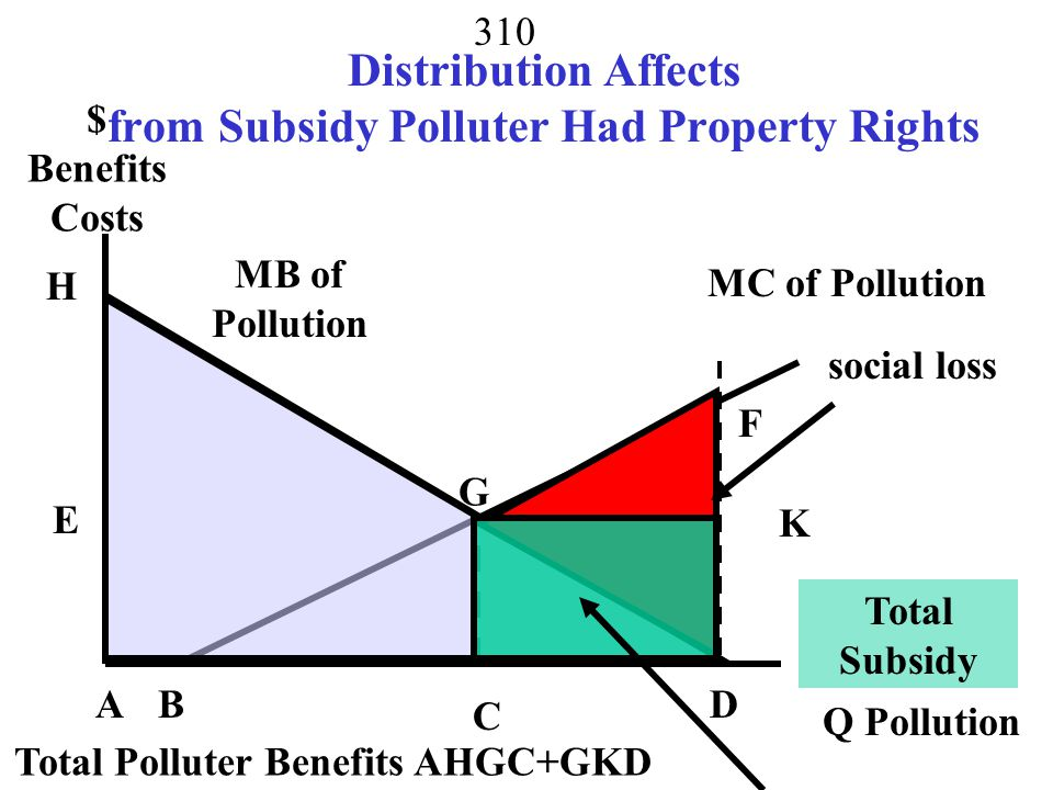 Distribution Affects from Subsidy Polluter Had Property Rights