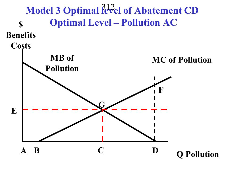 Model 3 Optimal level of Abatement CD Optimal Level – Pollution AC
