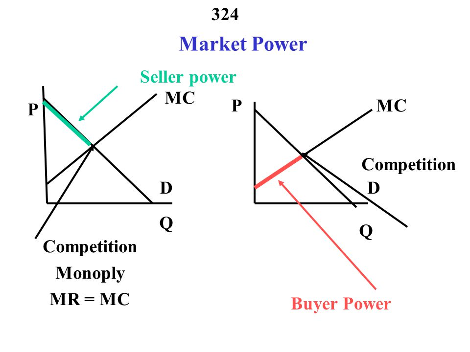 Market Power Seller power MC P MC P Competition D D Q Q Competition