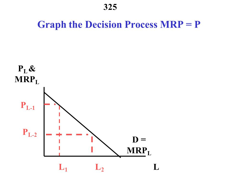 Graph the Decision Process MRP = P