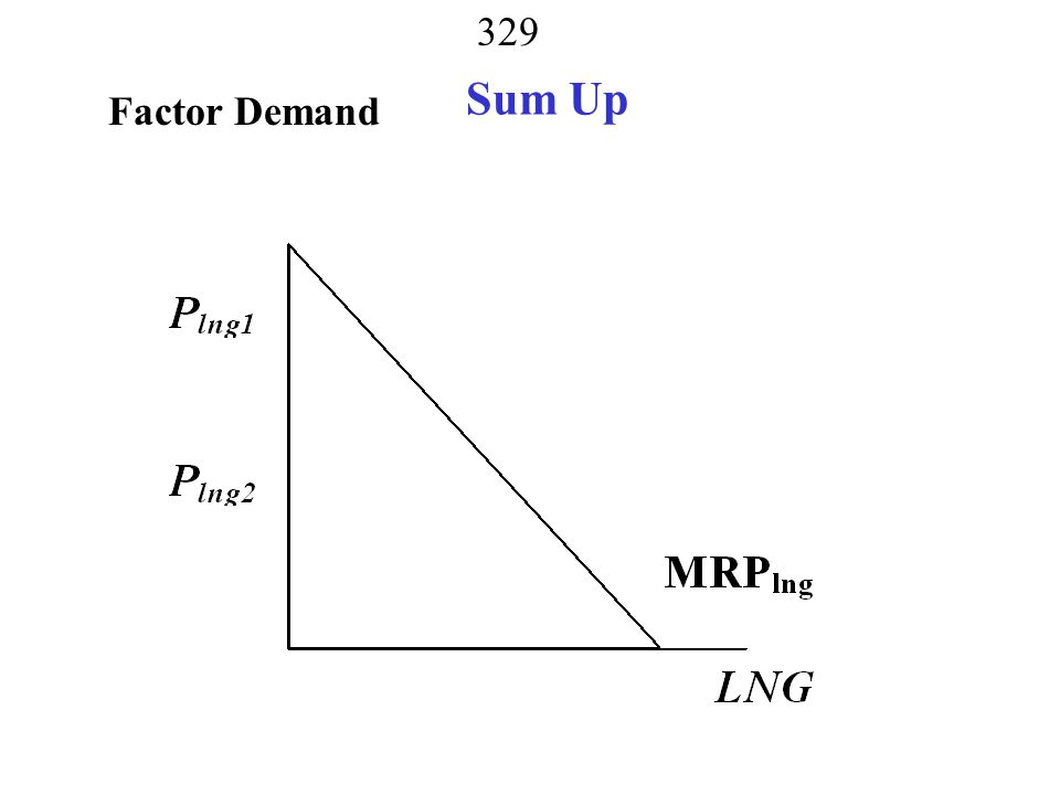 Sum Up Factor Demand