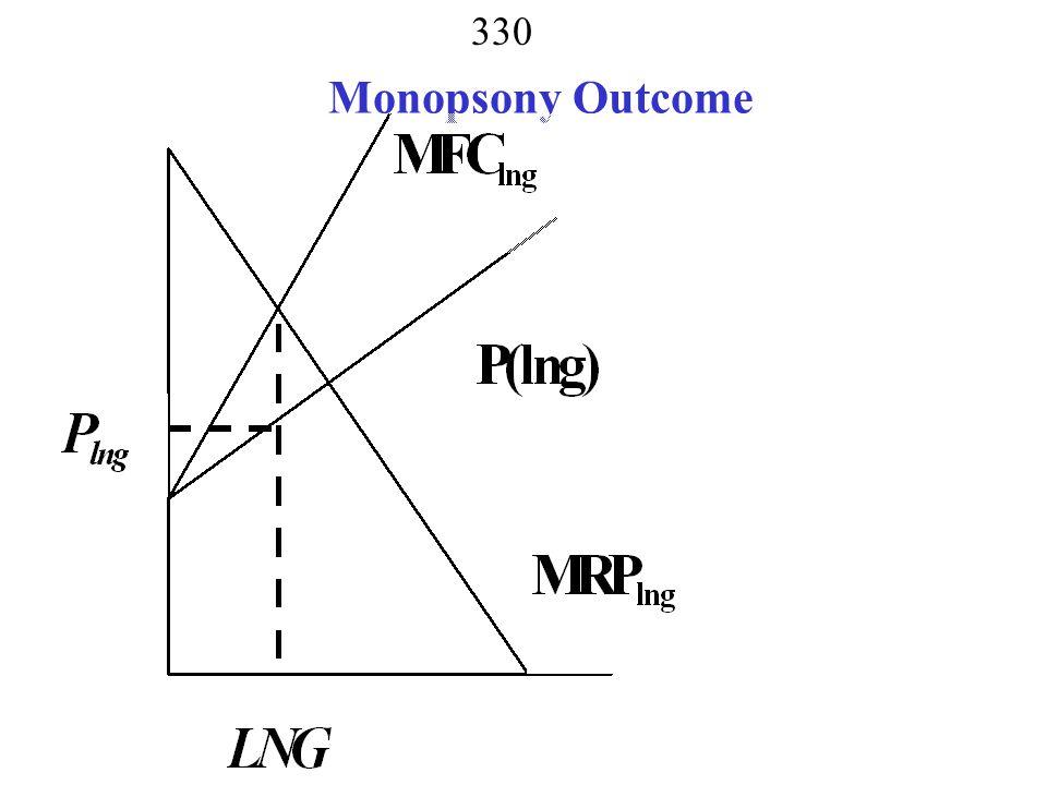 Monopsony Outcome