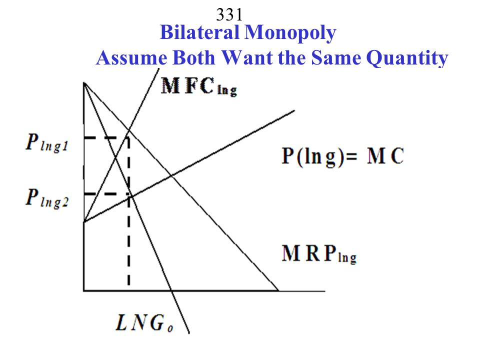 Bilateral Monopoly Assume Both Want the Same Quantity