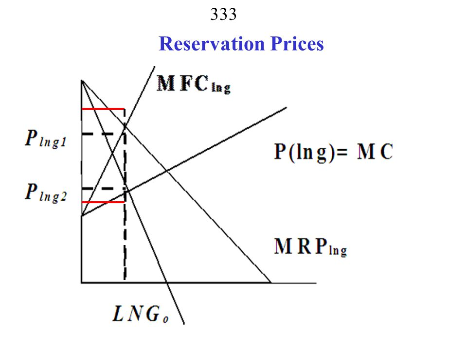 Reservation Prices Reservation Prices Negotiation