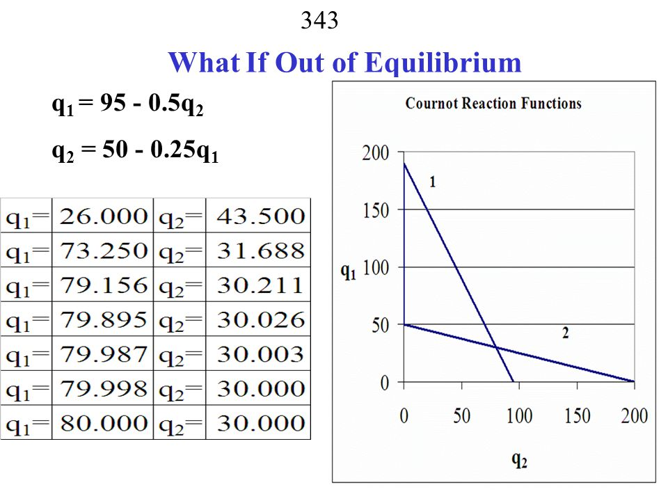 What If Out of Equilibrium