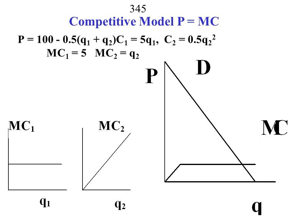 P = 100 - 0.5(q1 + q2)C1 = 5q1, C2 = 0.5q22 MC1 = 5 MC2 = q2