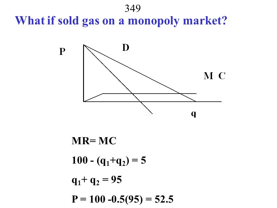 What if sold gas on a monopoly market