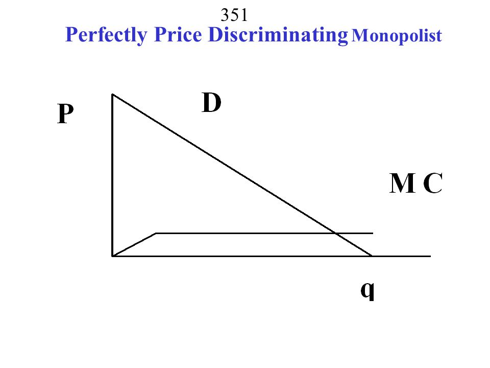 Perfectly Price Discriminating Monopolist