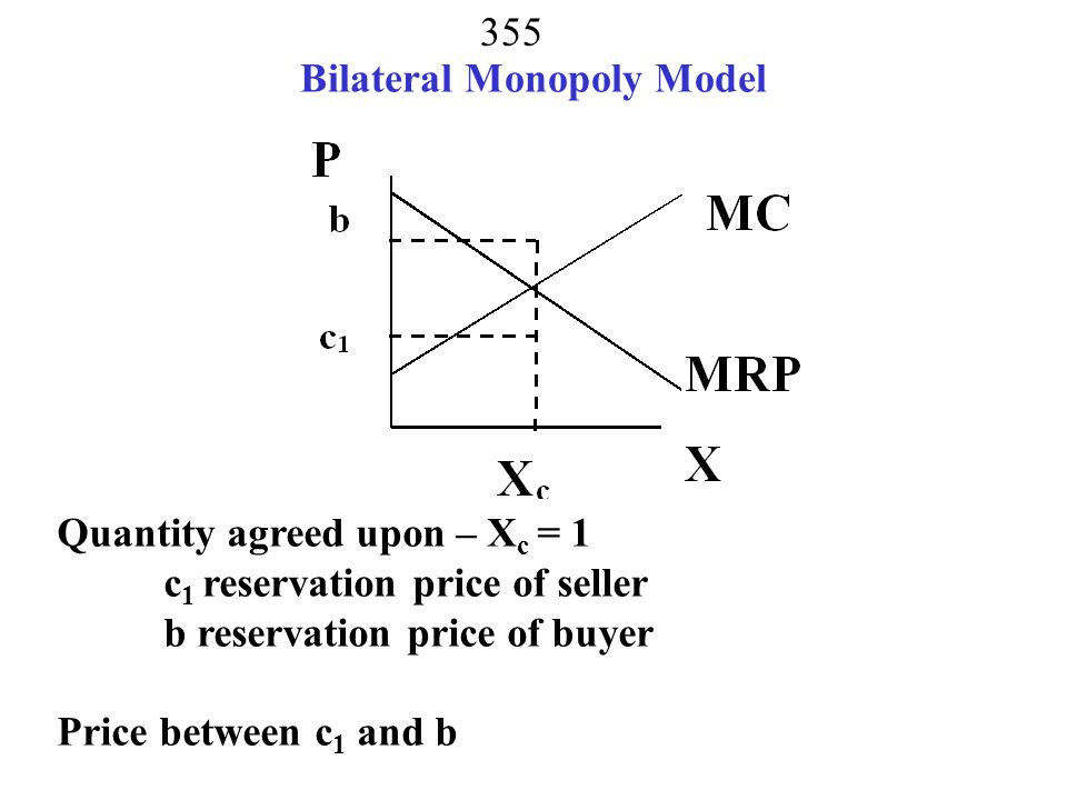 Bilateral Monopoly Model