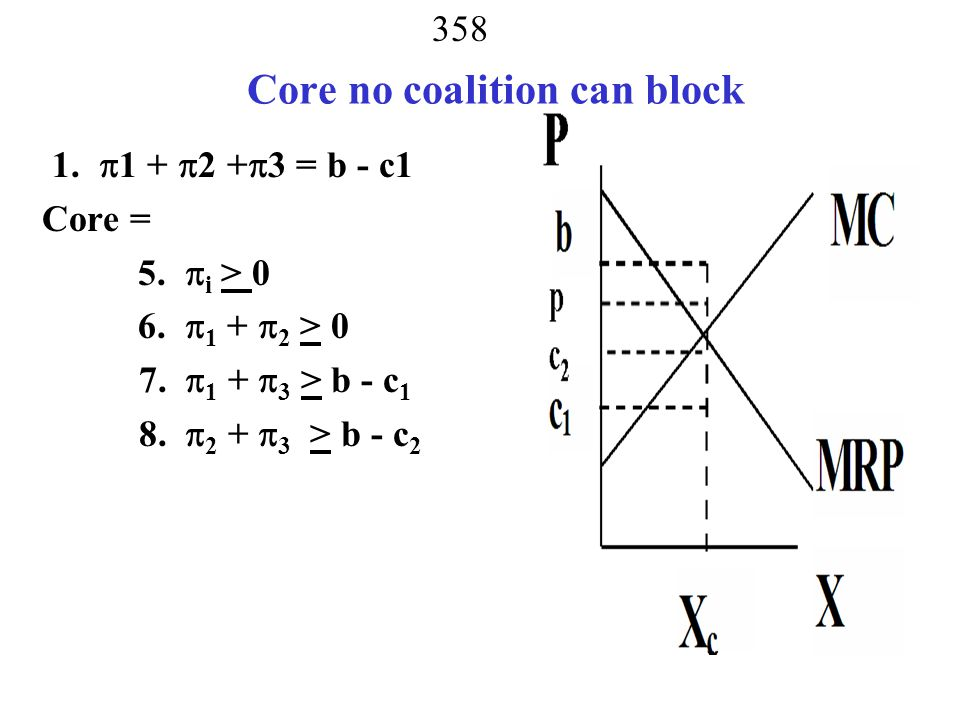 Core no coalition can block