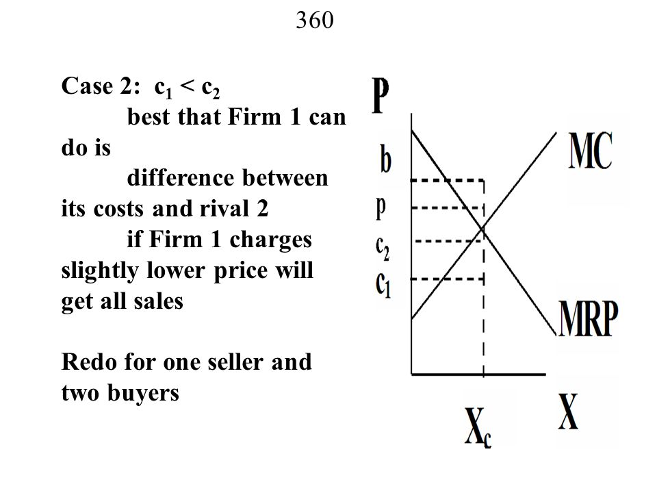 Case 2: c1 < c2 best that Firm 1 can do is. difference between its costs and rival 2. if Firm 1 charges slightly lower price will get all sales.