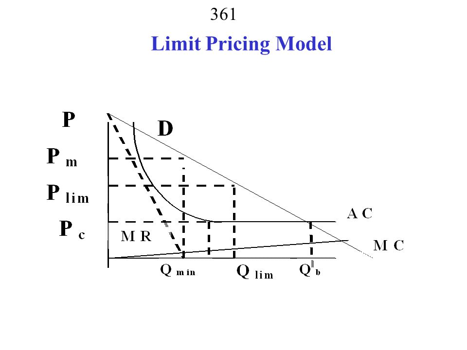 Limit Pricing Model