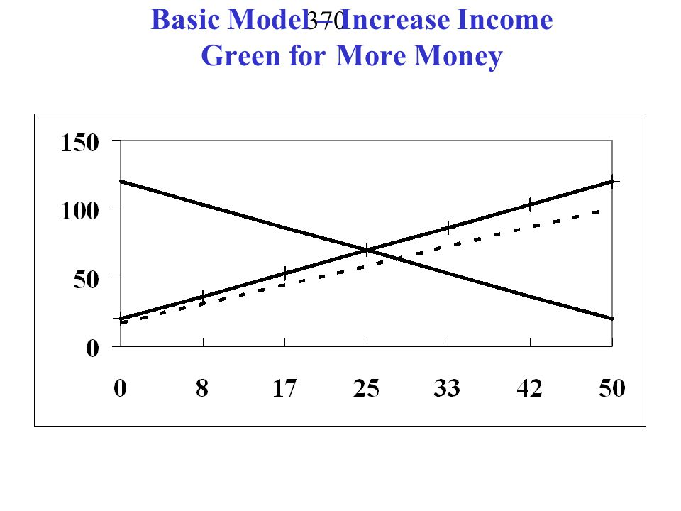Basic Model – Increase Income Green for More Money