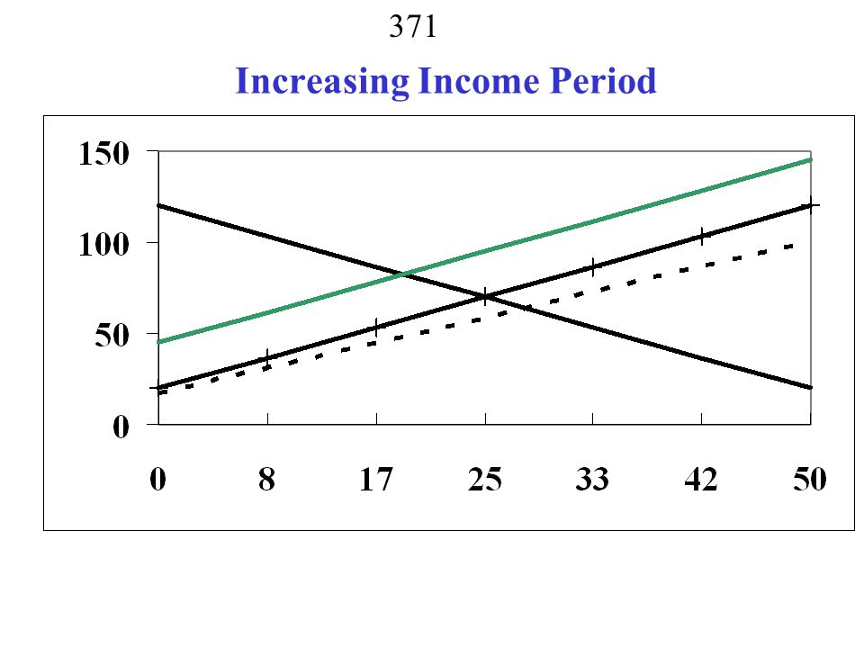 Increasing Income Period