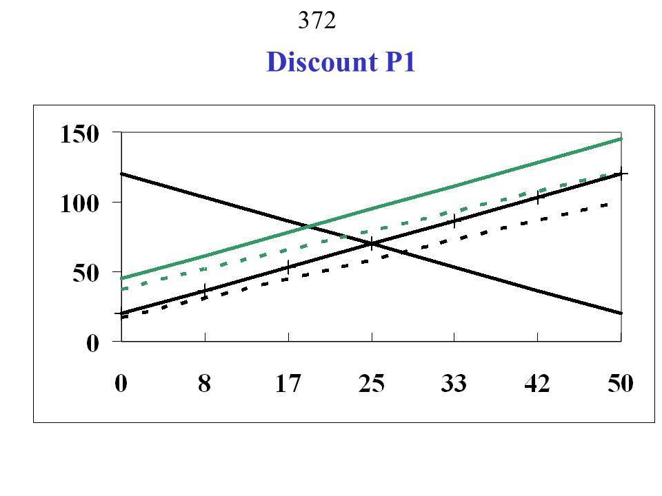 Discount P1