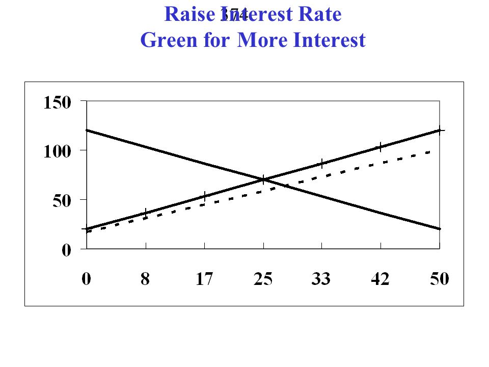 Raise Interest Rate Green for More Interest