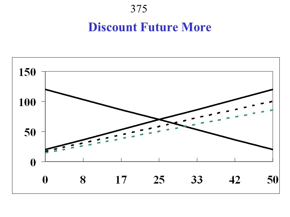 Discount Future More