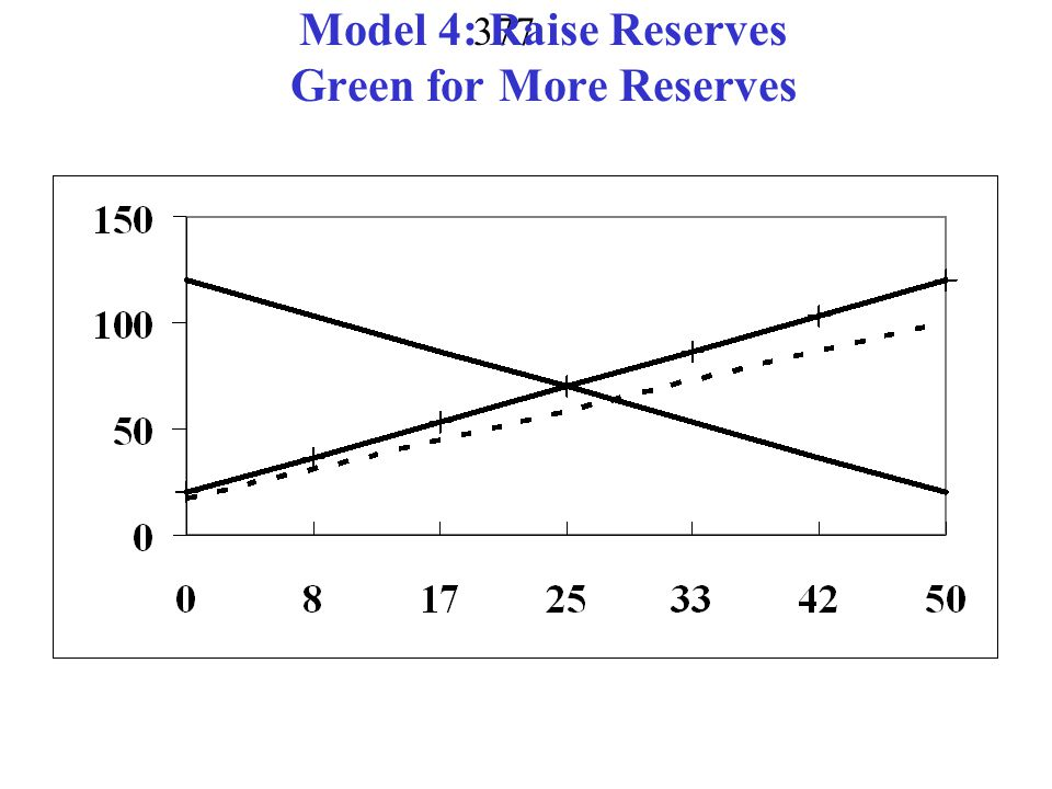 Model 4: Raise Reserves Green for More Reserves