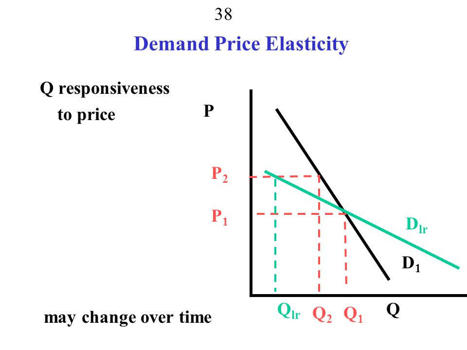 Demand Price Elasticity