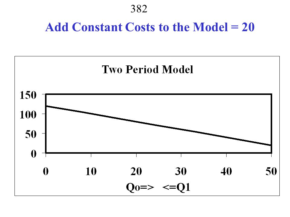 Add Constant Costs to the Model = 20