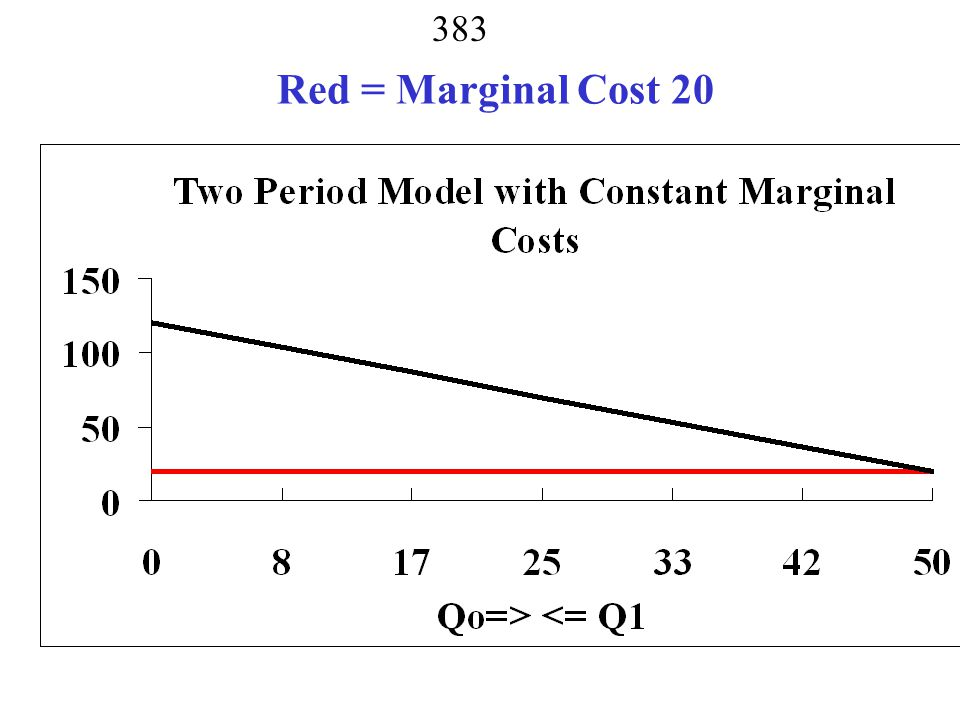 Red = Marginal Cost 20