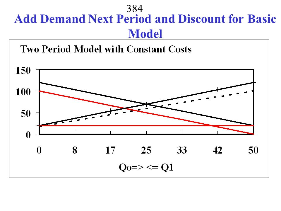 Add Demand Next Period and Discount for Basic Model