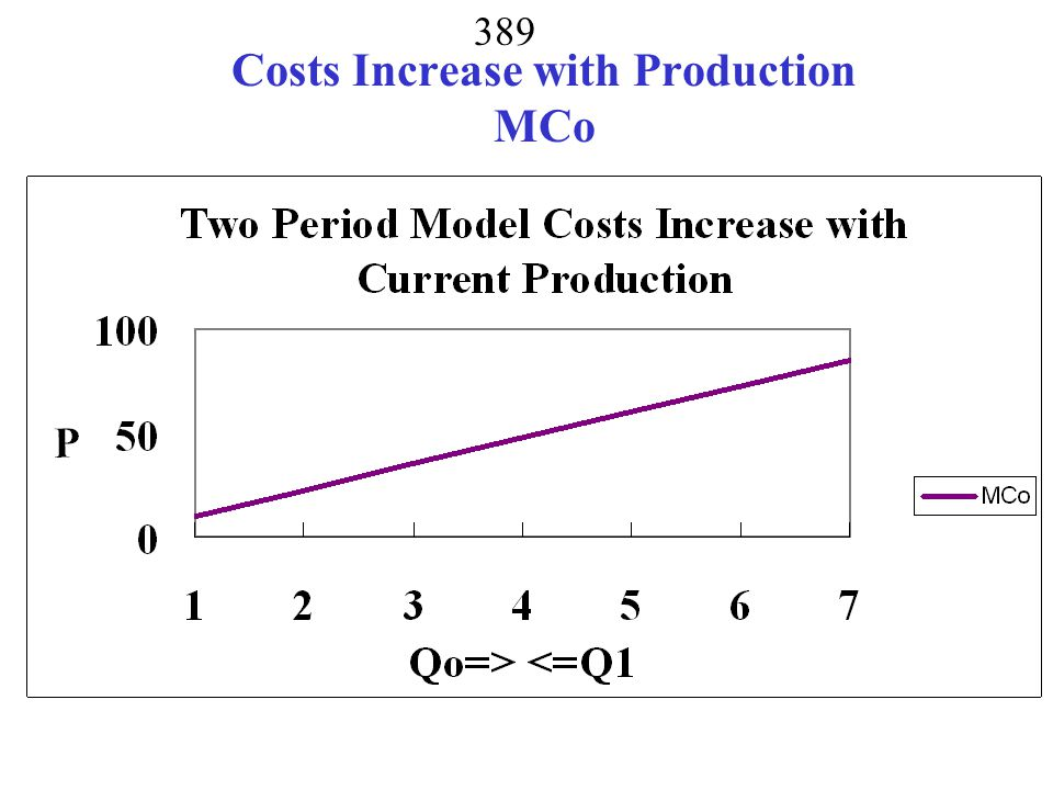 Costs Increase with Production MCo