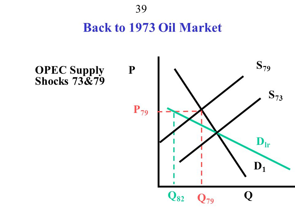Back to 1973 Oil Market S79 OPEC Supply Shocks 73&79 P S73 P79 Dlr D1