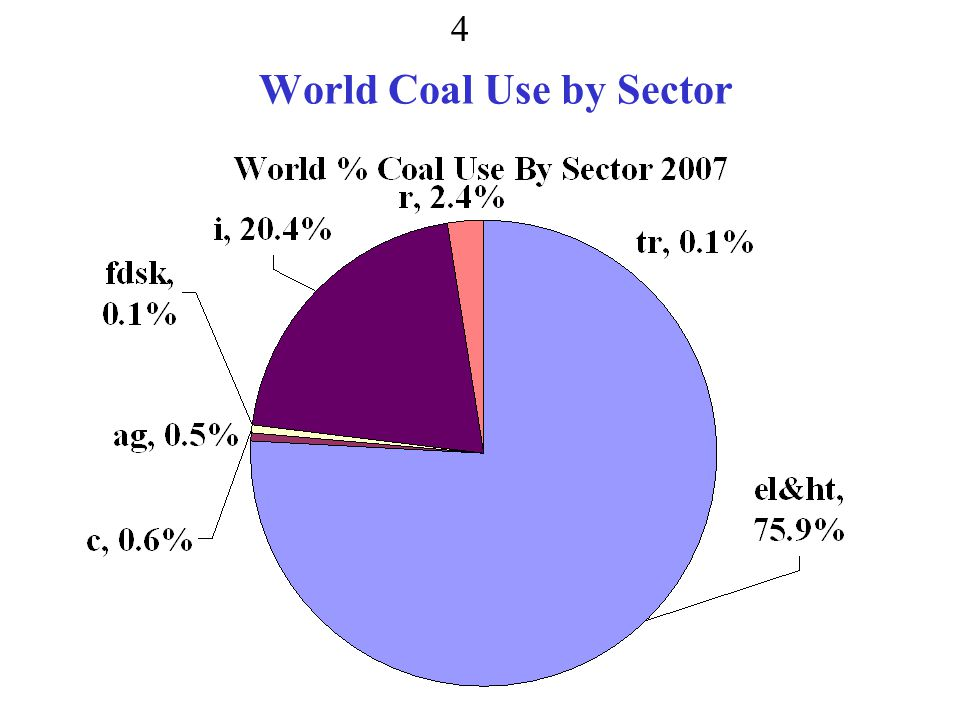 World Coal Use by Sector