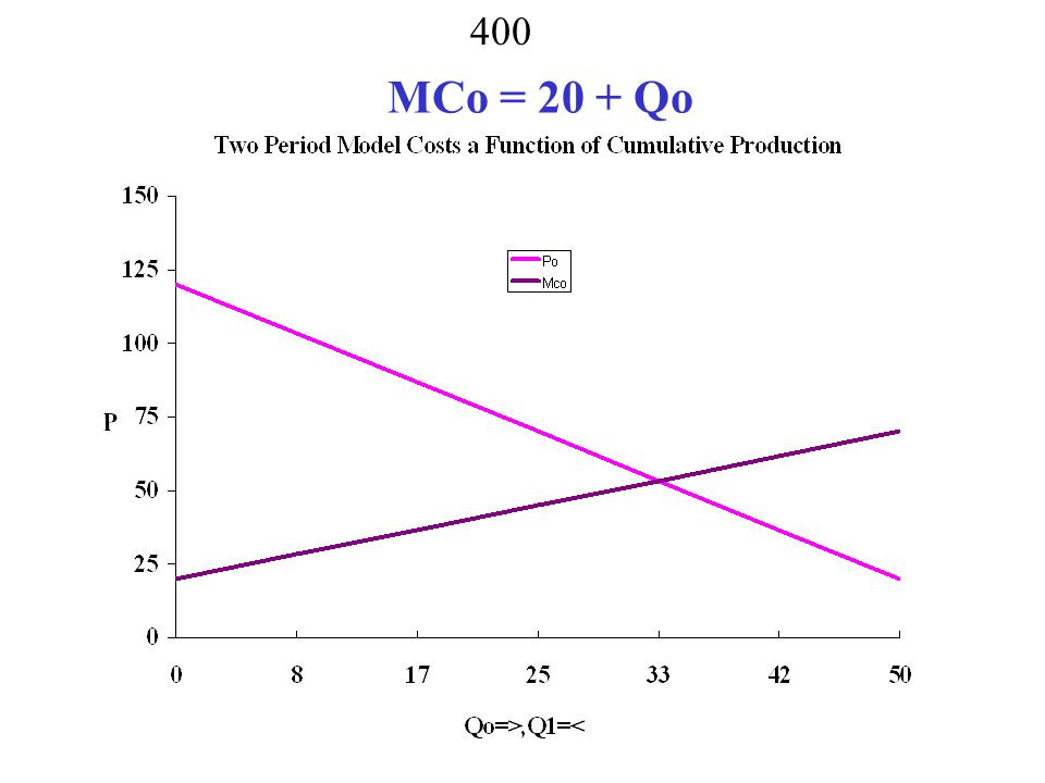 MCo = 20 + Qo