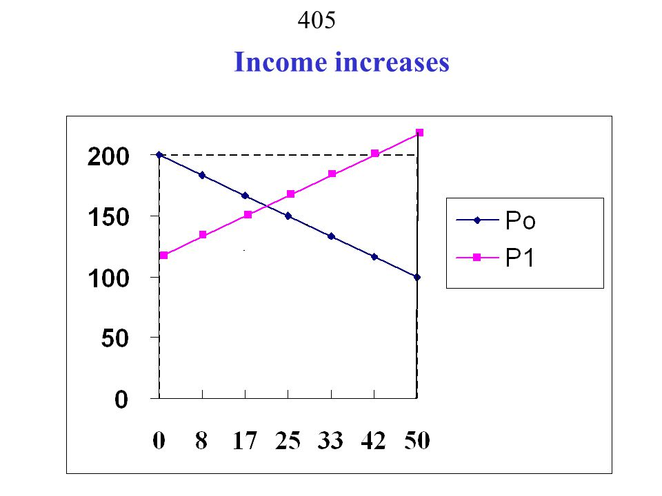 Income increases