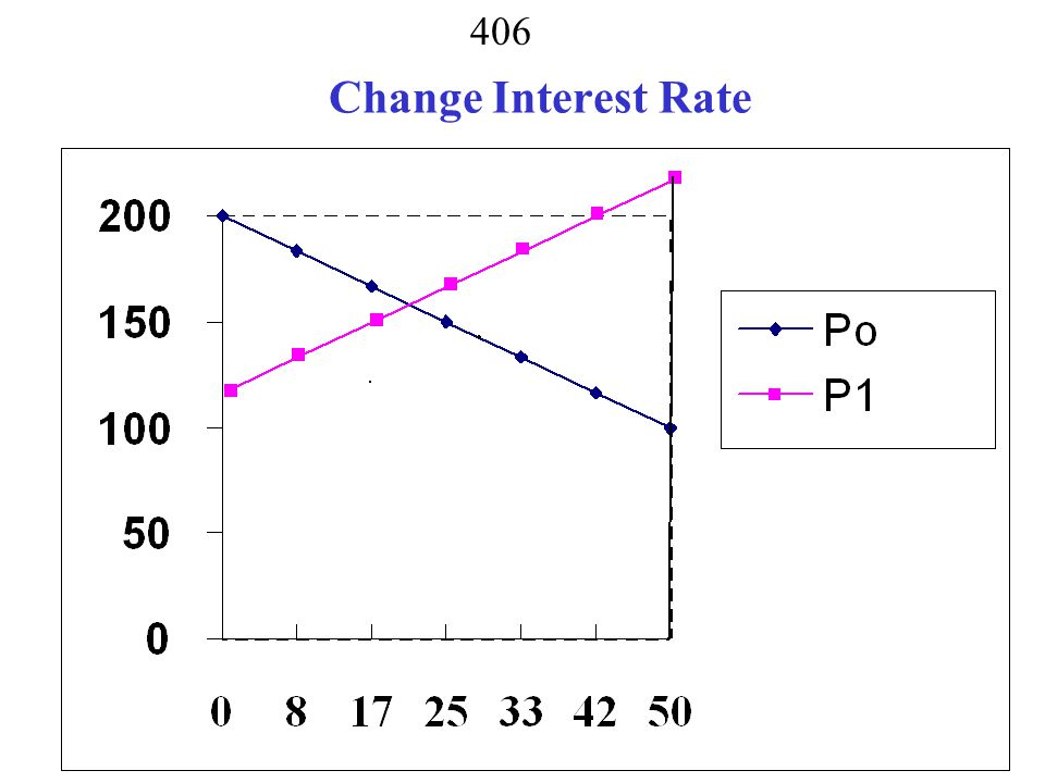 Change Interest Rate
