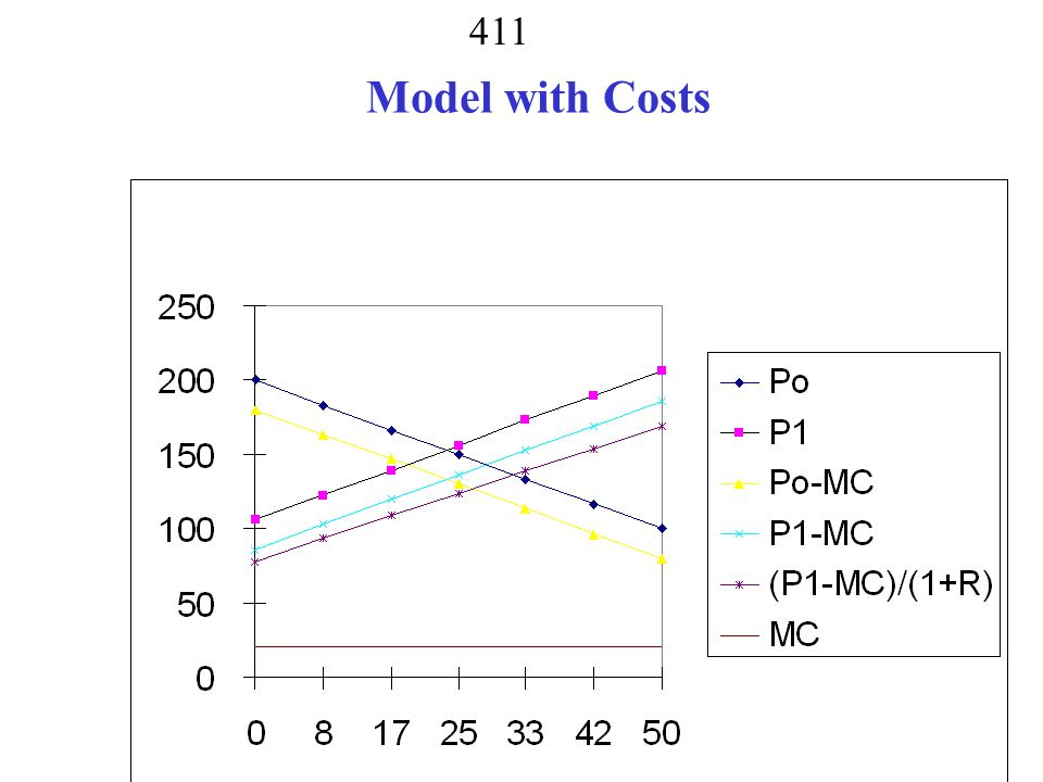Model with Costs