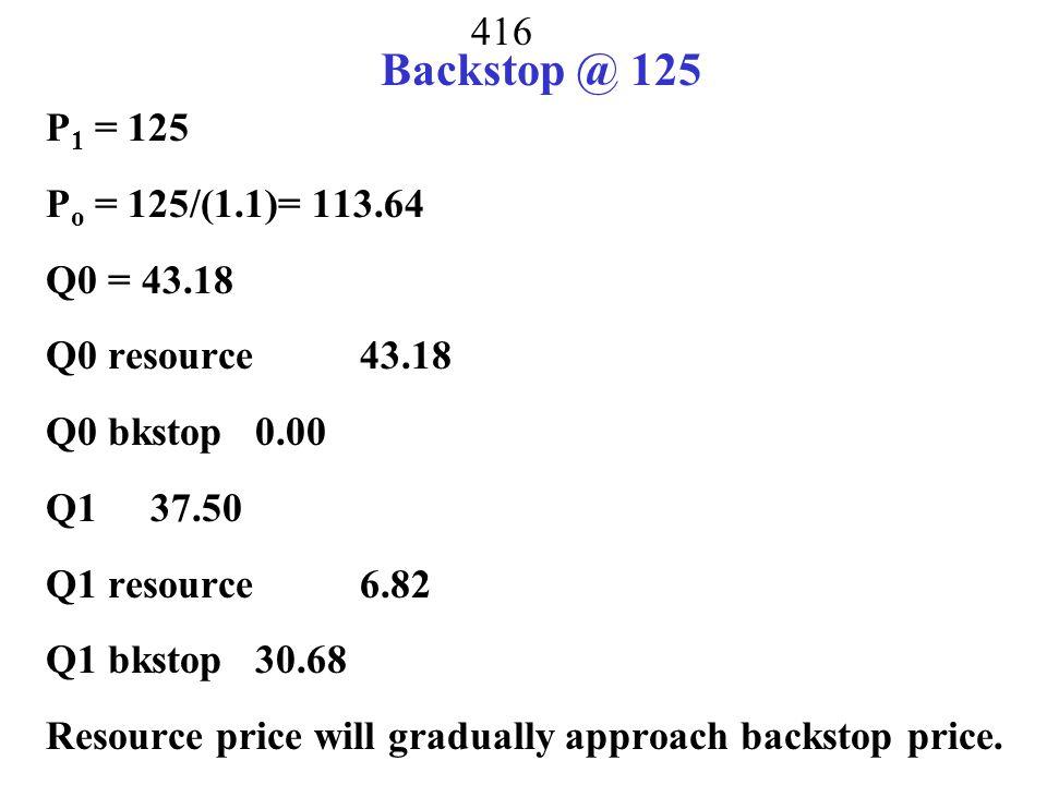 Backstop @ 125 P1 = 125 Po = 125/(1.1)= 113.64 Q0 = 43.18