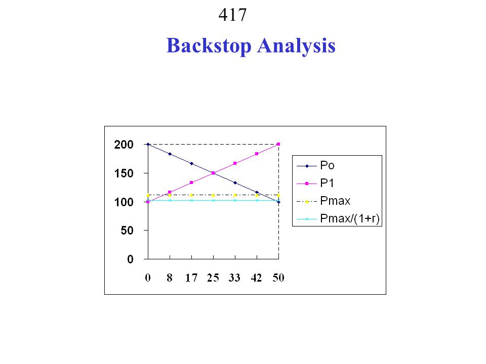 Backstop Analysis
