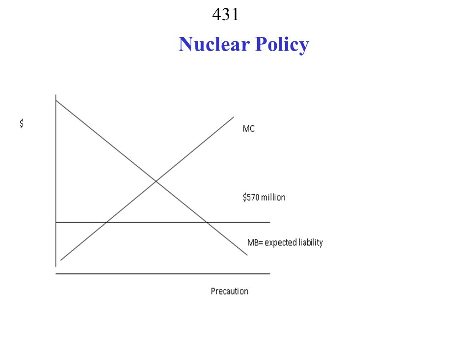 Nuclear Policy