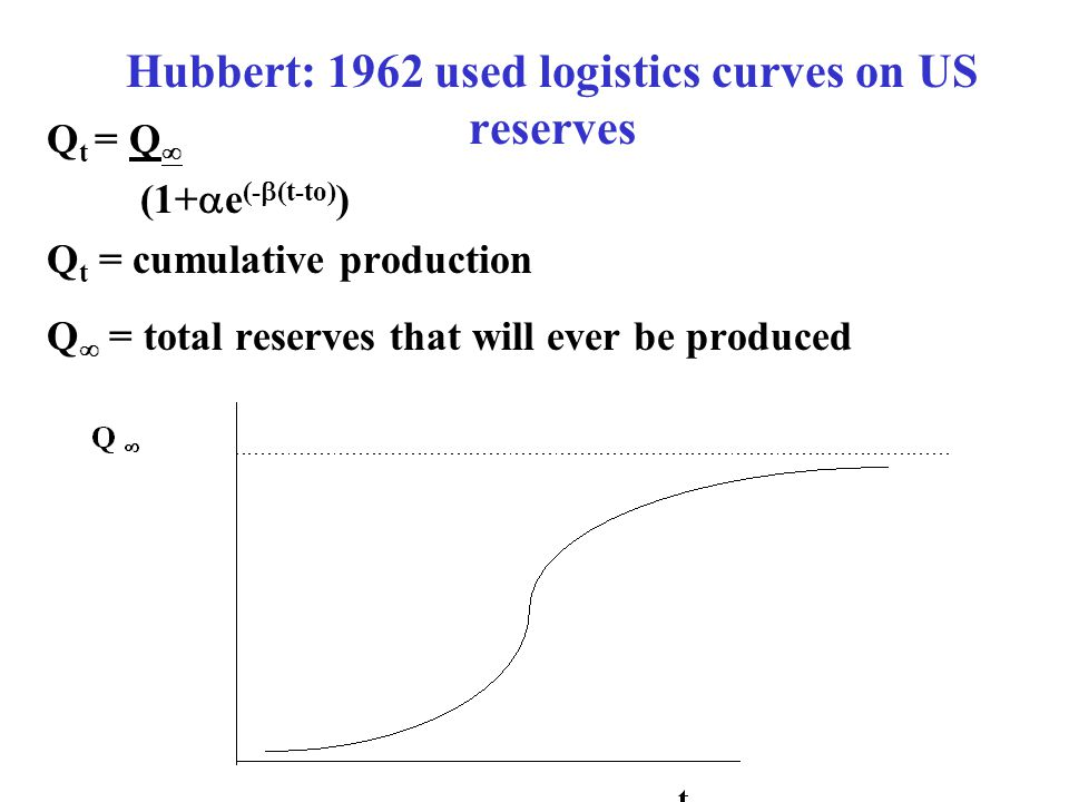 Hubbert: 1962 used logistics curves on US reserves