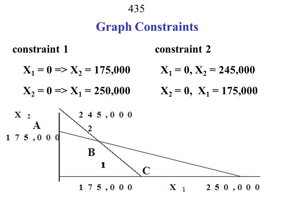 Graph Constraints constraint 1 constraint 2