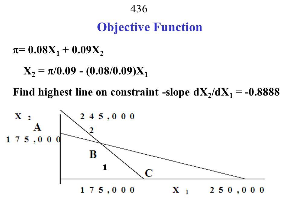 Objective Function = 0.08X1 + 0.09X2 X2 = /0.09 - (0.08/0.09)X1