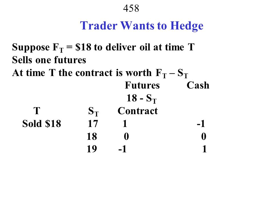 Trader Wants to Hedge Suppose FT = $18 to deliver oil at time T