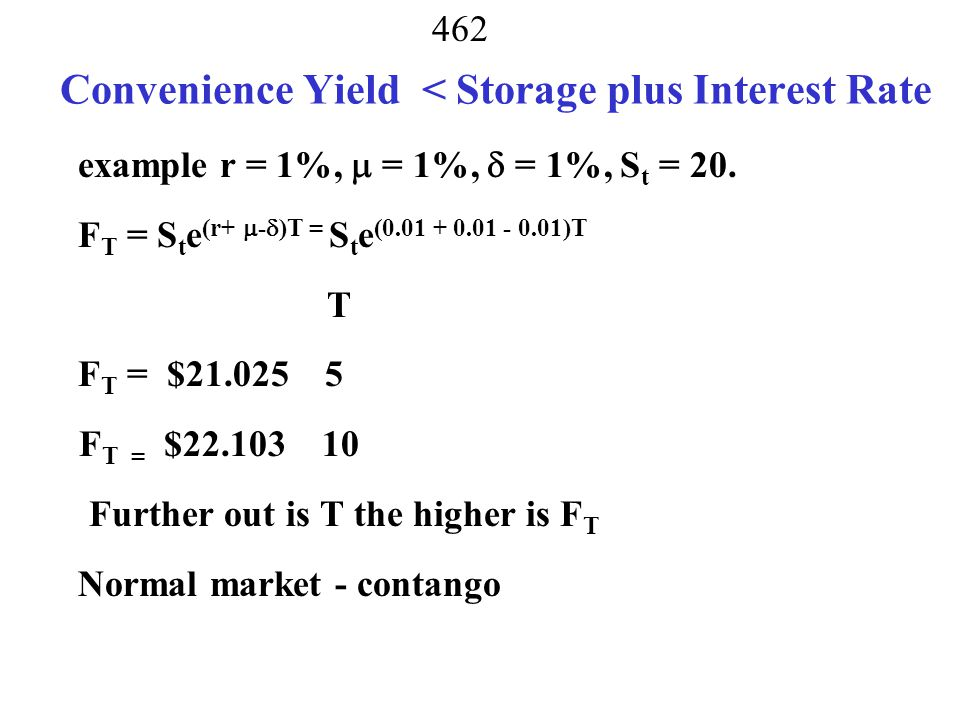 Convenience Yield < Storage plus Interest Rate
