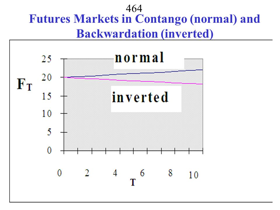 Futures Markets in Contango (normal) and Backwardation (inverted)