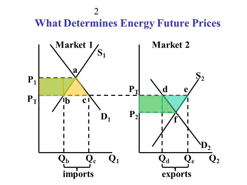 What Determines Energy Future Prices