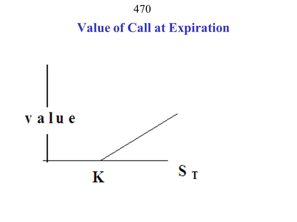 Value of Call at Expiration