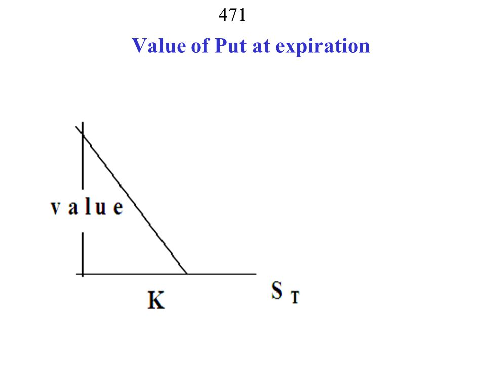 Value of Put at expiration