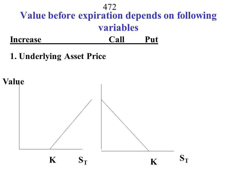 Value before expiration depends on following variables