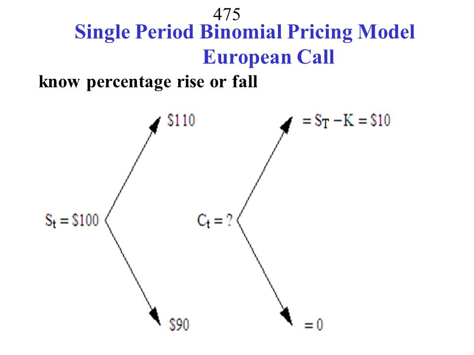 Single Period Binomial Pricing Model European Call