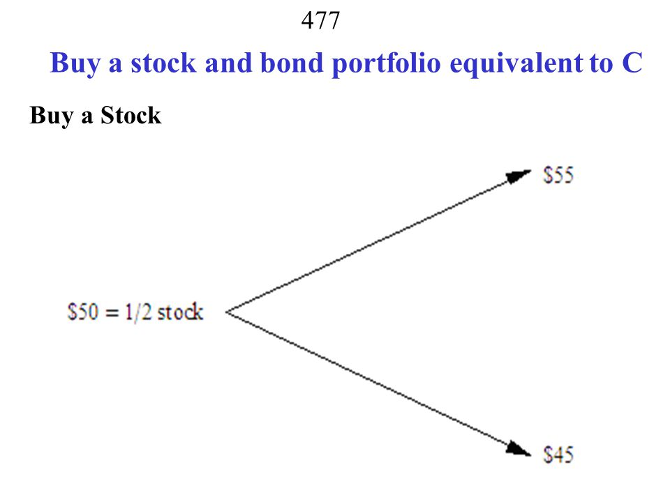 Buy a stock and bond portfolio equivalent to C